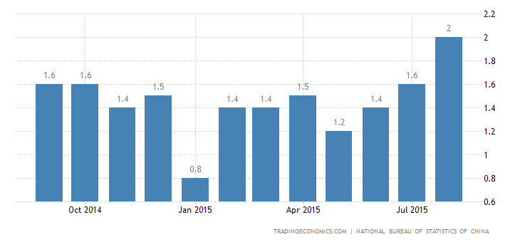 China Inflation Rate at 12-Month High