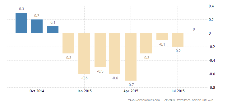 Irish Consumer Prices Unchanged in August