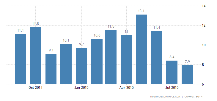 Egypt Inflation Rate Lowest In More Than 2 Years
