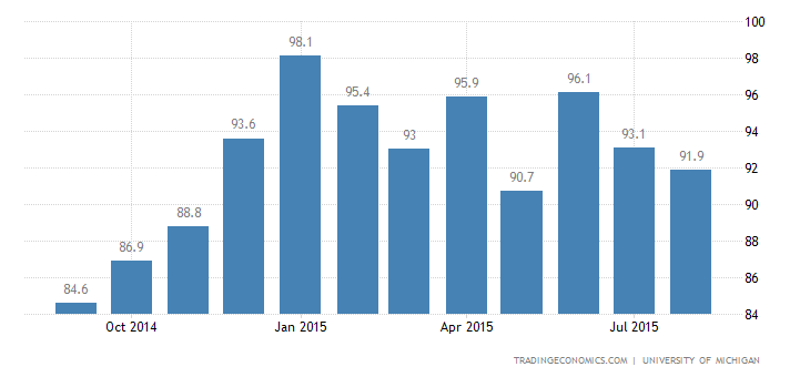 US Consumer Sentiment at 12-Month Low
