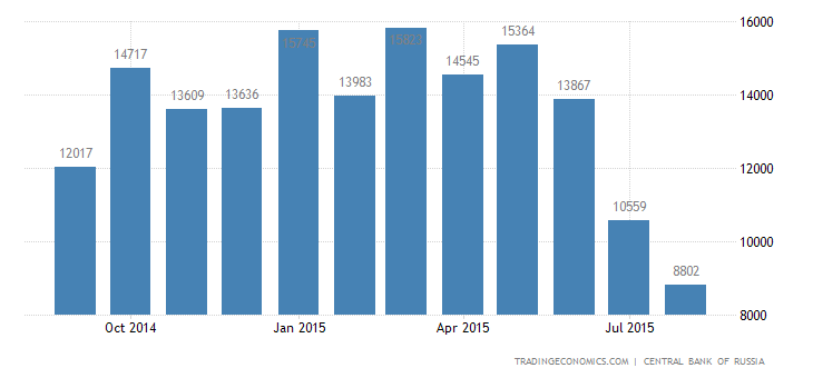 Russia Trade Surplus At Nearly 5-Year Low