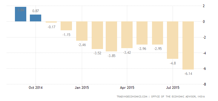 India WPI Deflation Deepens in August