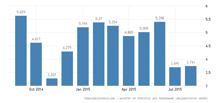 India Inflation Rate Falls to Fresh Record Low