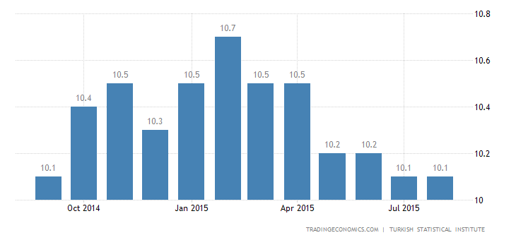 Turkey Unemployment Rate Edges Up to 9.6%