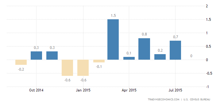 US Retail Sales Below Expectations