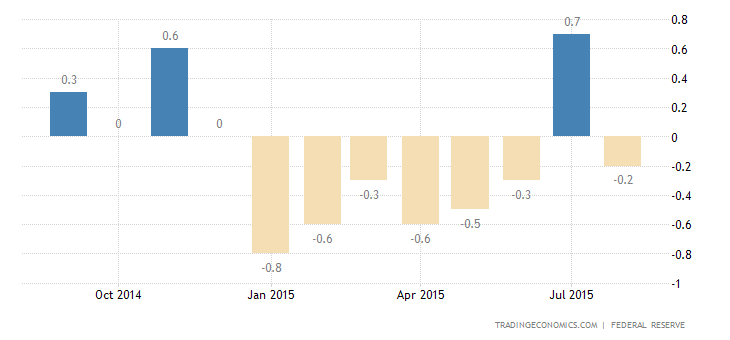 US Industrial Output Shrinks in August