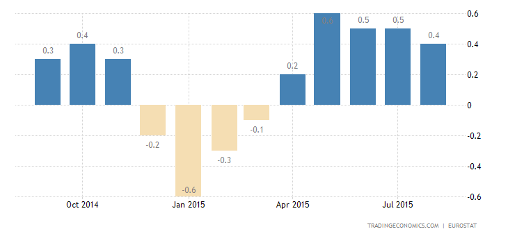 Euro Area Inflation Rate Below Expectations