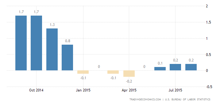 US Annual Inflation Stable at 0.2%, Monthly Rate Falls