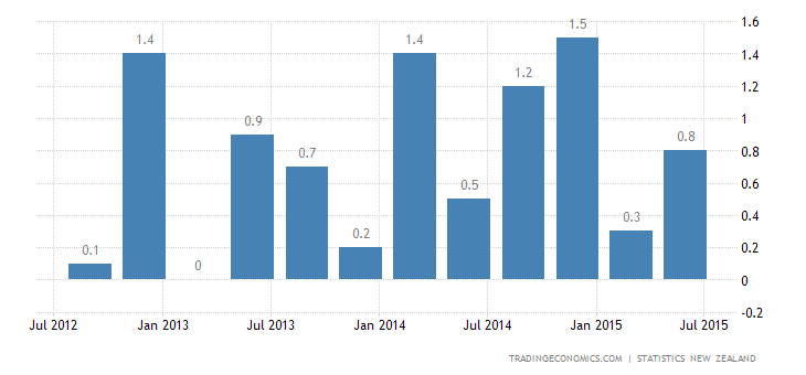 New Zealand GDP Growth Below Expectations