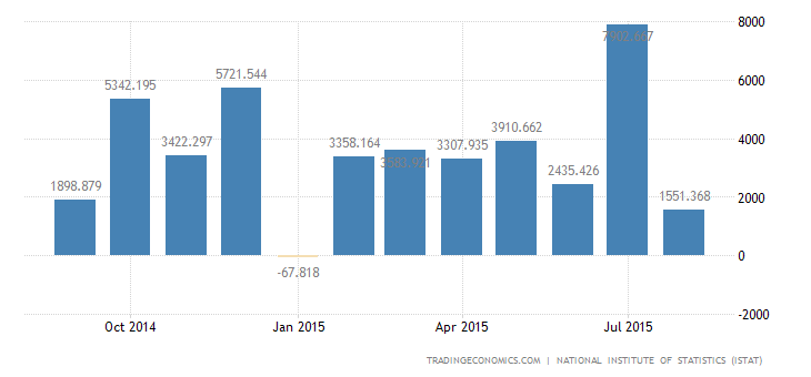 Italian Trade Surplus Widens to Record High in July