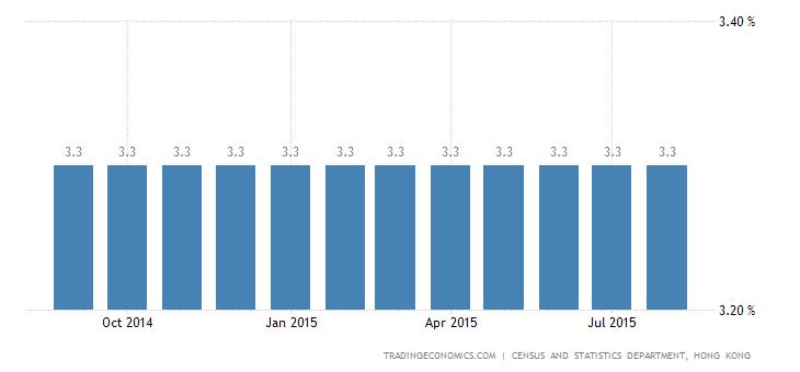 Hong Kong Unemployment Rate at 3.3%