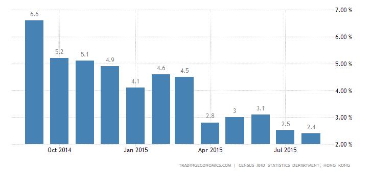Hong Kong Inflation Rate at 3-Year Low