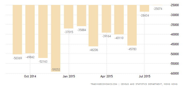Hong Kong Trade Deficit Lowest Since January 2014