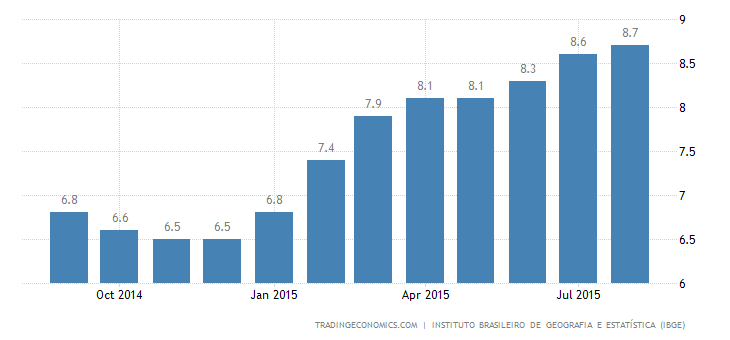 Brazil Unemployment Rate Highest Since March 2010