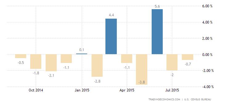 US Durable Goods Orders Drop 2% in August