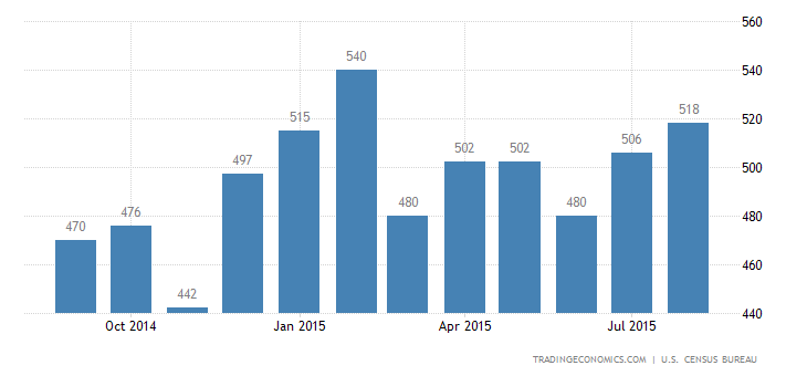 US New Home Sales at 7-1/2-Year High