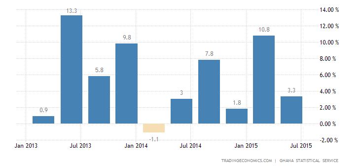 Ghana GDP Grows 3.9% in Q2