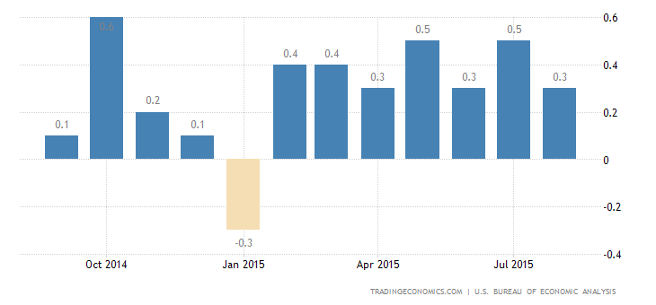US Personal Spending Above Forecasts