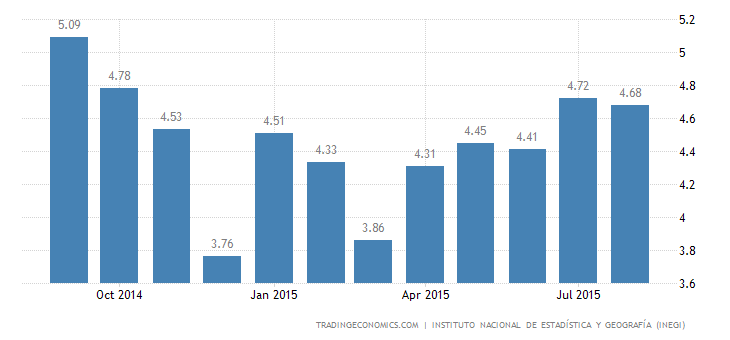 Mexico Unemployment Rate Falls Slightly