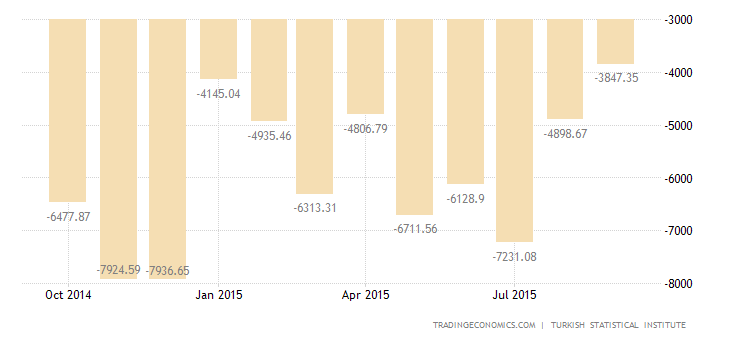 Turkey Trade Deficit at 6-Month Low
