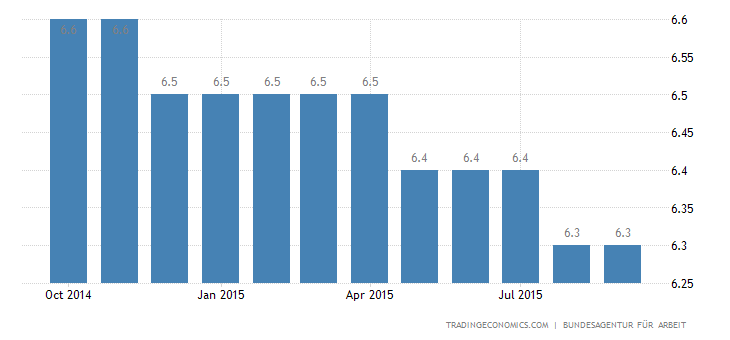 Germany Unemployment Rate Drops to 4.5% in Auguist