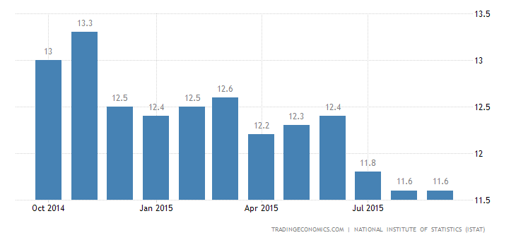 Italian Unemployment Rate Falls to 2-1/2-Year Low