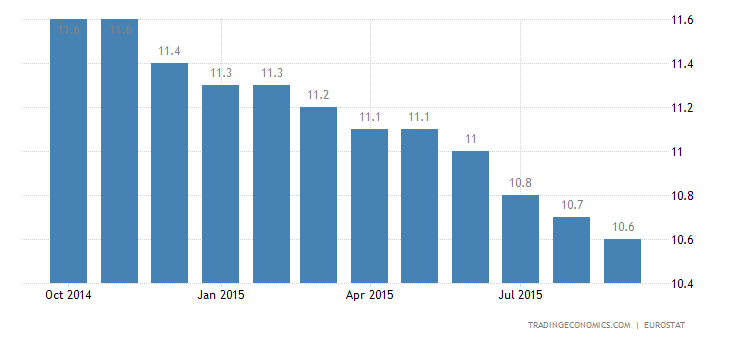 Euro Area Unemployment Rate Unchanged at 11%