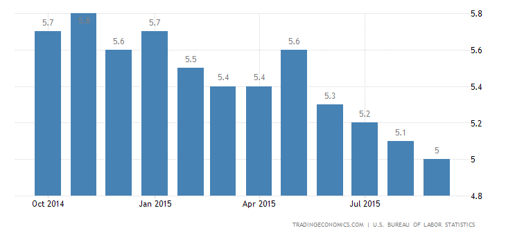 US Unemployment Rate Steady at 5.1%