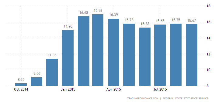 Russian Inflation Rate Edges Down in September