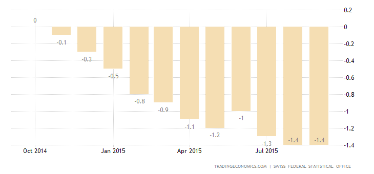 Swiss Inflation Rate Steady at -1.4% in September