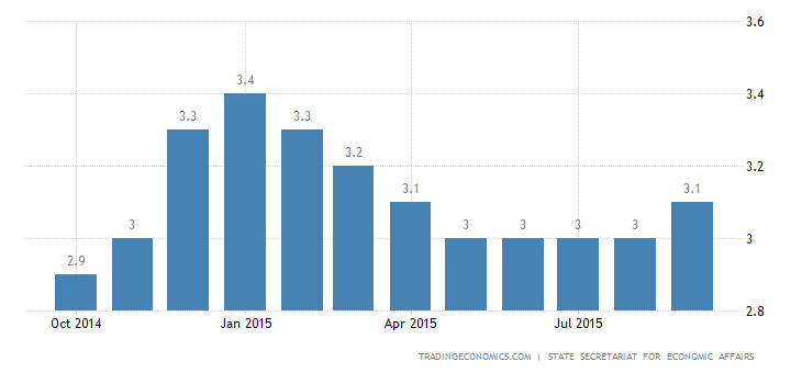 Swiss Jobless Rate Steady in September
