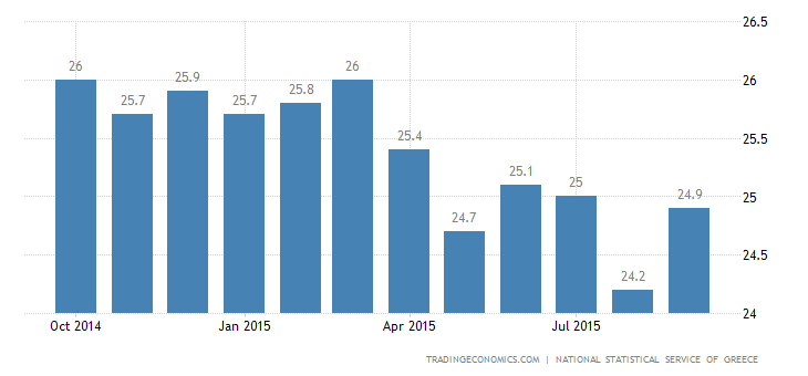 Greek Unemployment Rate Steady at 25% in July