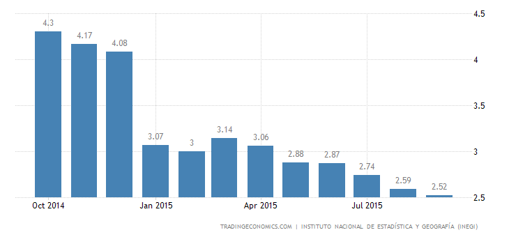 Mexico Inflation Rate Slows Slightly
