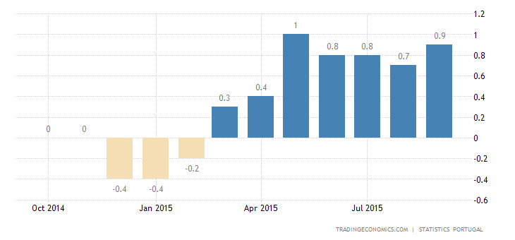 Portuguese Inflation Rate Up to 0.9% in September