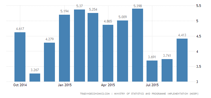 India Consumer Inflation Above Forecasts