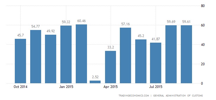 China Trade Surplus Widens in September