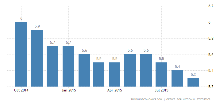 UK Unemployment Rate at 7-Year Low