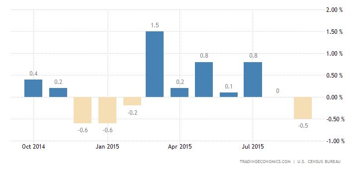 US Retail Sales Edge Up 0.1%