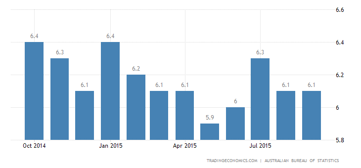 Australia Jobless Rate Steady at 6.2% in September