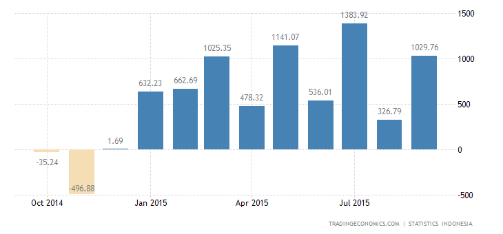 Indonesia Trade Balance Swings to Large Surplus