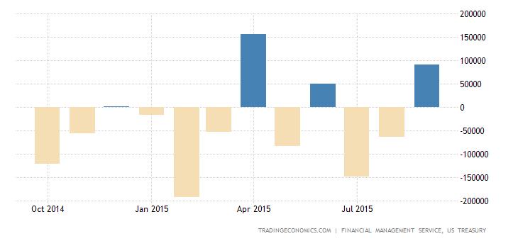US Fiscal 2015 Deficit Smallest Since 2007
