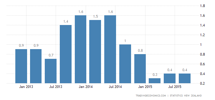 New Zealand Inflation Rate Steady at 0.4% in Q3
