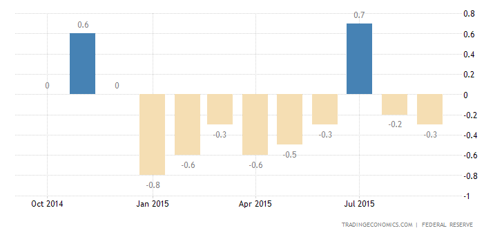 US Industrial Production Falls for 2nd Month