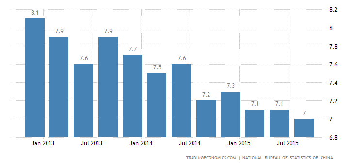 China GDP Growth Weakest Since 2009