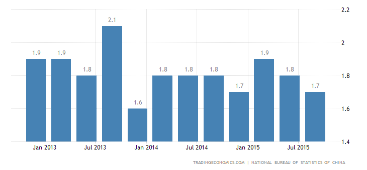 China Economy Grows 1.8% QoQ in Q3