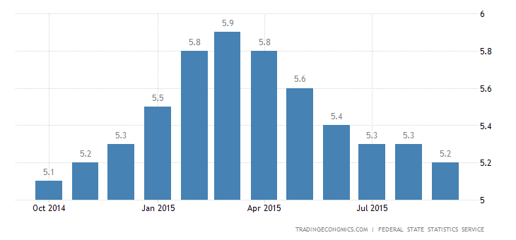Russia Unemployment Rate at 10-Month Low