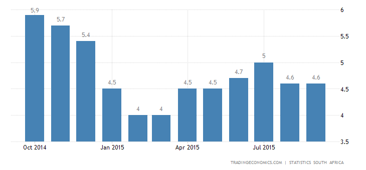 South Africa Inflation Rate Below Expectations