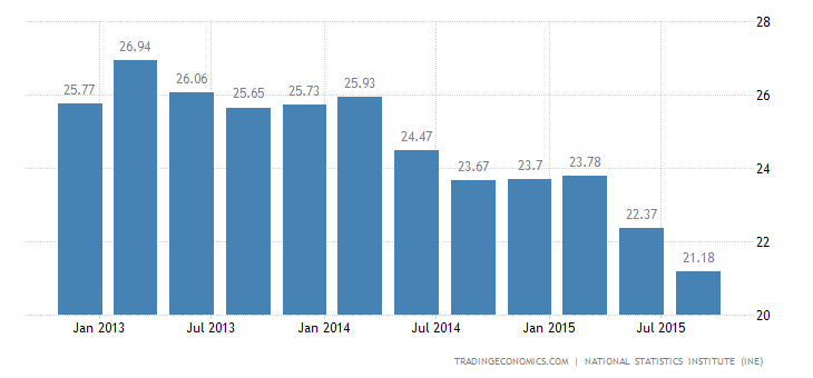 Spanish Unemployment Rate at 4-Year Low