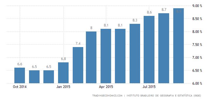 Brazil Unemployment Rate Below Expectations