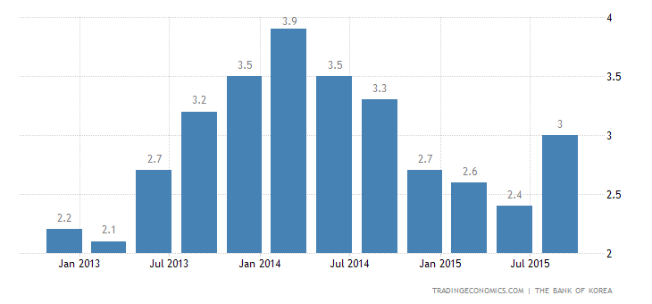 South Korea Economy Grows 2.6% YoY in Q3